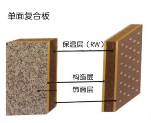 (岩棉)外墙保温装饰系统